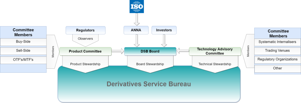 DSB Structure diagram